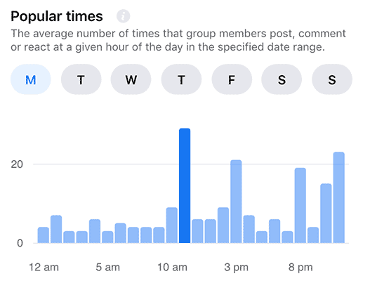 "When viewing the ""Popular times"" you can see the optimal time to increase engagement in your Facebook group so rank higher and Facebook promotes your group more."