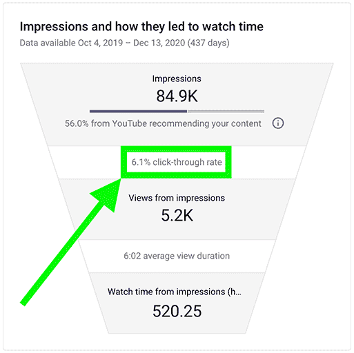 Watch Time and CTR funnel