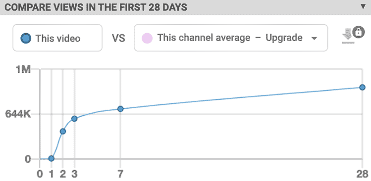 Compare Views in the first 28 days Vid IQ Chrome Extension Side Panel